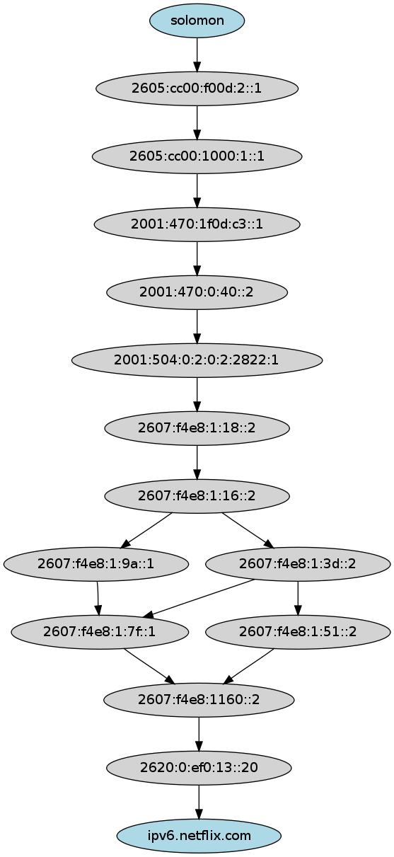 IPv6-ipv6.netflix.com.png
